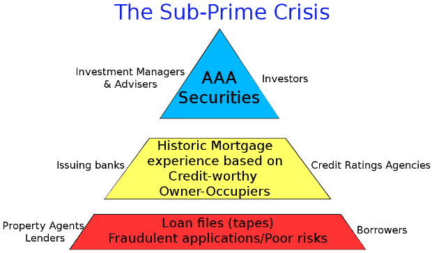 comparison of asian financial crisis and subprime crisis Comparison of asian financial crisis and subprime crisis finance 111: essay question a) the so-called asian financial crisis provided some valuable lessons about nation-state and global.