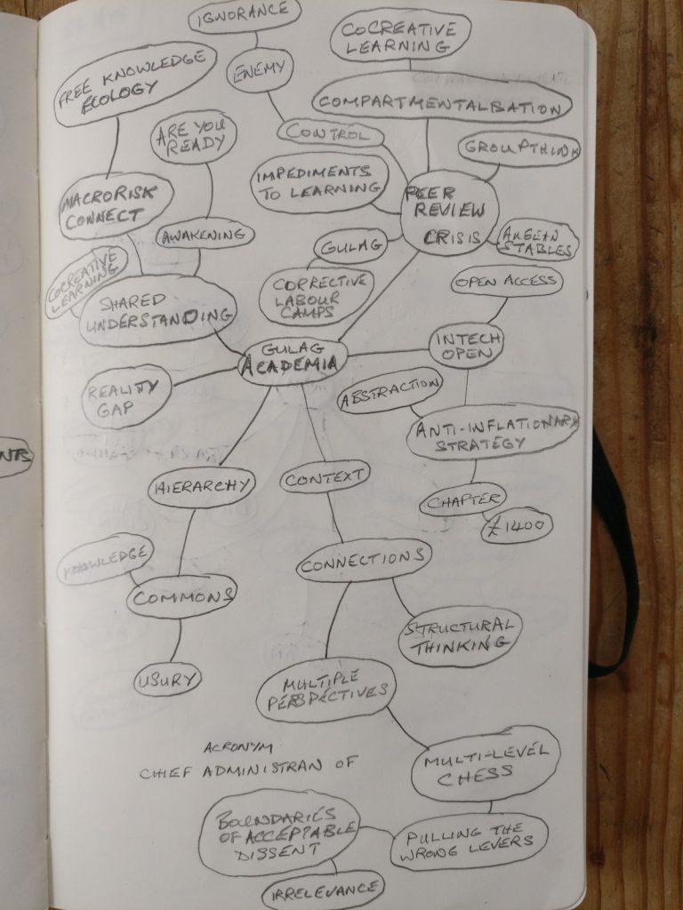 Gulag Academia Mind Map