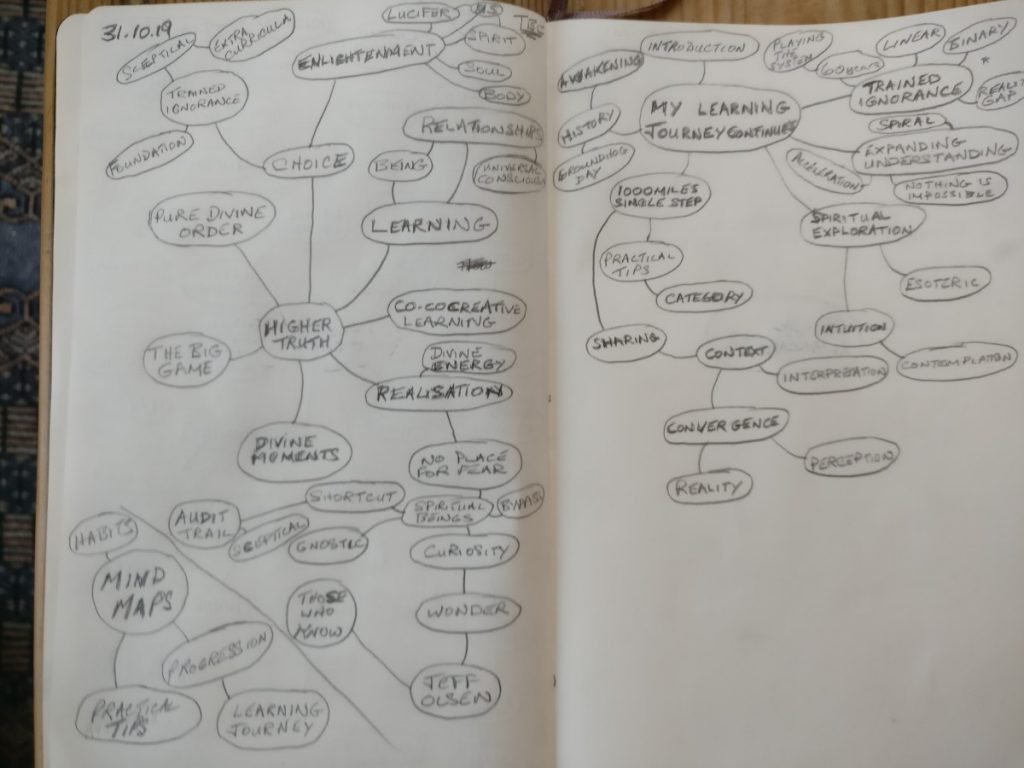 Higher Truth Mind Map